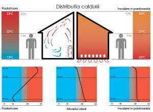 Diagrama casei in care este explicata distributia caldurii generate de calorifere vs incalzire in pardoseala